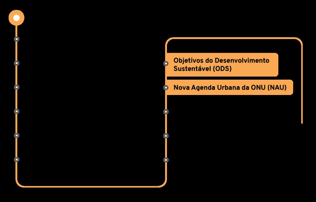Os 11 temas e conceitos norteadores para a revisão do Plano Diretor de João Pessoa:   Objetivos de Desenvolvimento Sustentável (ODS)   Nova Agenda Urbana das Nações Unidas   Modelo de crescimento urbano orientado pelo conceito de Desenvolvimento Orientado ao Transporte Sustentável (DOTs)   Conceitos de Cidades Sustentáveis   Conceito de Smart Cities   Integração da natureza com o planejamento e desenvolvimento urbano   Preparação e combate às mudanças climáticas   Conceitos de sustentabilidade na construção civil   Construção e ampliação de Parcerias Público Privadas   Mobilidade universal e sustentável   Agilidade e eficiência na gestão territorial.